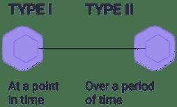 Типы отчетов SOC 2