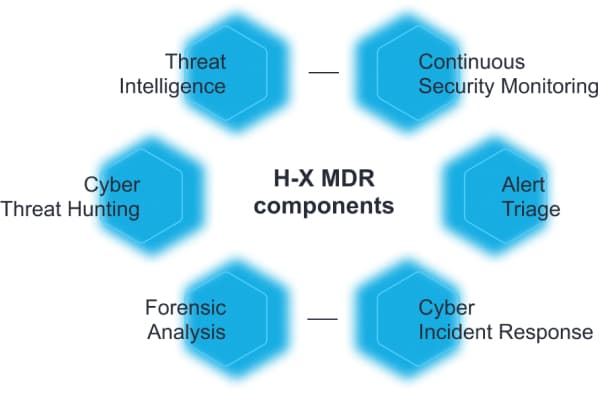 infographics - H-X MDR components