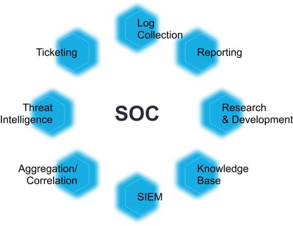 Инфографика - SOC