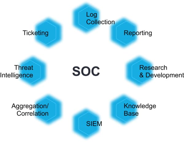 SOC components