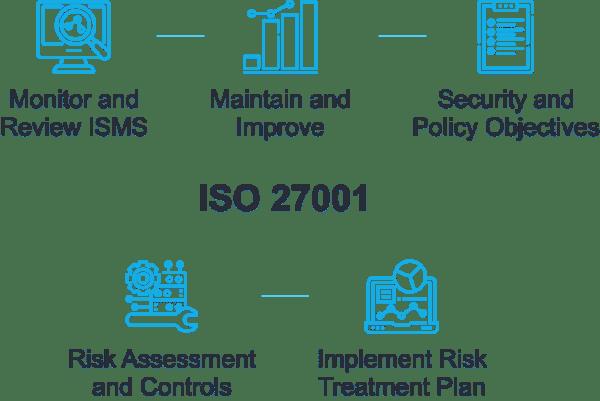 infographic - ISO 27001