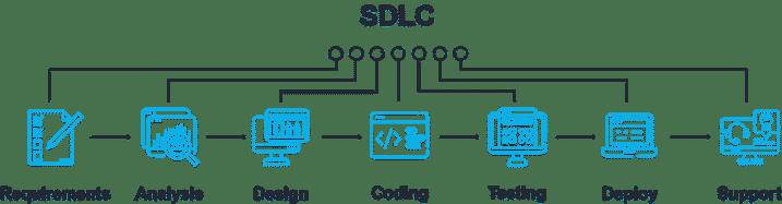 infographic - SDLC